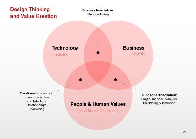 21People & Human ValuesUsability & DesirabilityTechnologyFeasibilityBusinessViabilityDesign Thinkingand Value CreationEmot...