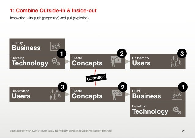 1: Combine Outside-in & Inside-out28IdentifyBusinessDevelopTechnologyCreateConceptsFit them toUsersUnderstandUsersCreateCo...