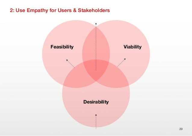2: Use Empathy for Users & Stakeholders29DesirabilityFeasibility Viability