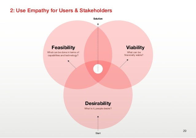 2: Use Empathy for Users & Stakeholders29DesirabilityFeasibility ViabilityWhat can be done in terms ofcapabilities and tec...
