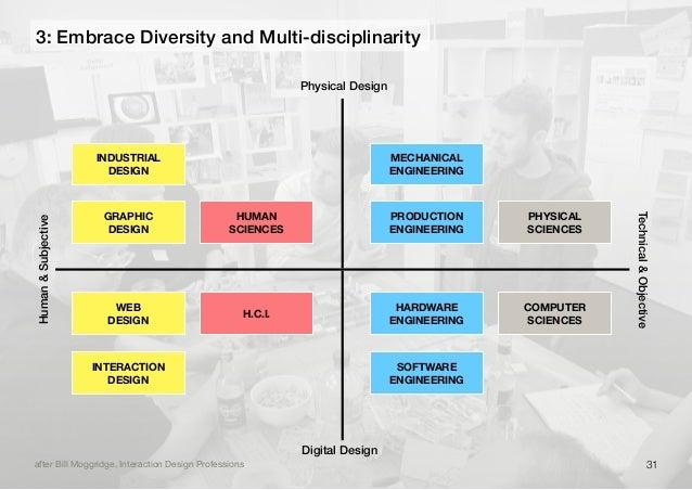 3: Embrace Diversity and Multi-disciplinarityafter Bill Moggridge, Interaction Design ProfessionsPhysical DesignDigital De...