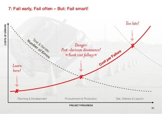 Planning & Development Procurement & Production Test, Delivery & Launch7: Fail early, Fail often – But: Fail smart!36COSTS...