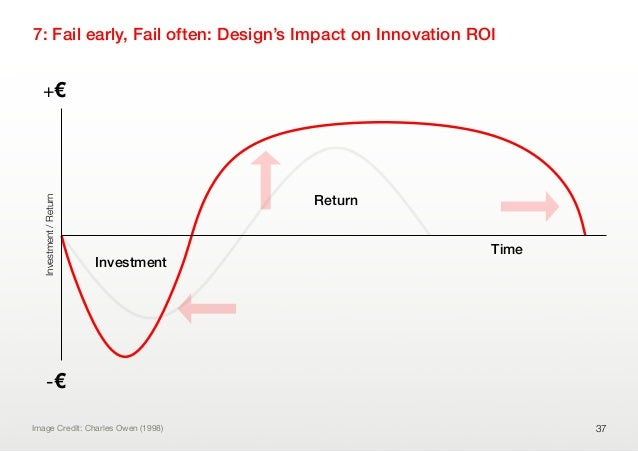 ReturnTime7: Fail early, Fail often: Design's Impact on Innovation ROI37-€+€Investment/ReturnImage Credit: Charles Owen (1...
