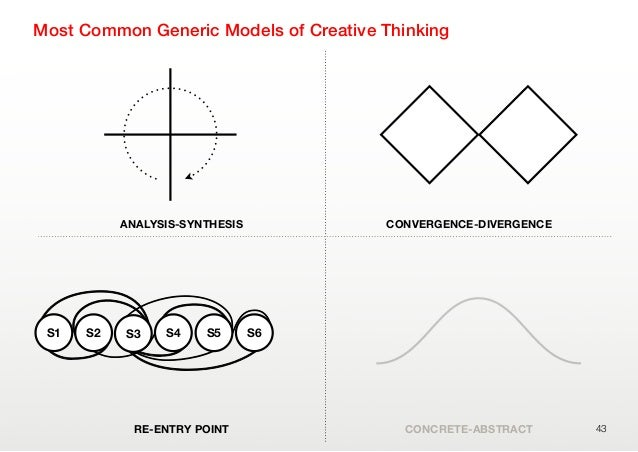 ANALYSIS-SYNTHESIS CONVERGENCE-DIVERGENCERE-ENTRY POINT CONCRETE-ABSTRACTMost Common Generic Models of Creative Thinking43...
