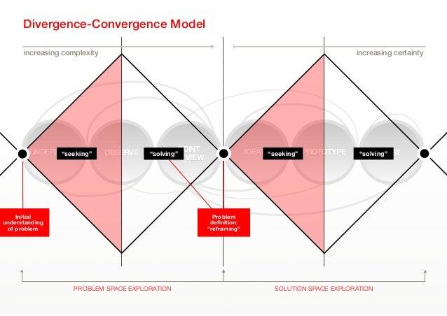 "OBSERVE IDEATE PROTOTYPE TESTPOINTOF VIEWUNDERSTANDDivergence-Convergence Model""solving"" ""solving""""seeking""""seeking""PROBLE..."