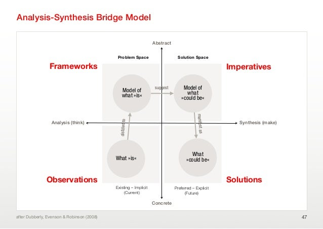 Analysis-Synthesis Bridge Model47after Dubberly, Evenson & Robinson (2008)Analysis (think)ConcreteAbstractSynthesis (make)...