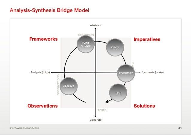 Analysis-Synthesis Bridge Model48after Owen, Kumar (ID.IIT)Analysis (think)ConcreteAbstractSynthesis (make)Frameworks Impe...