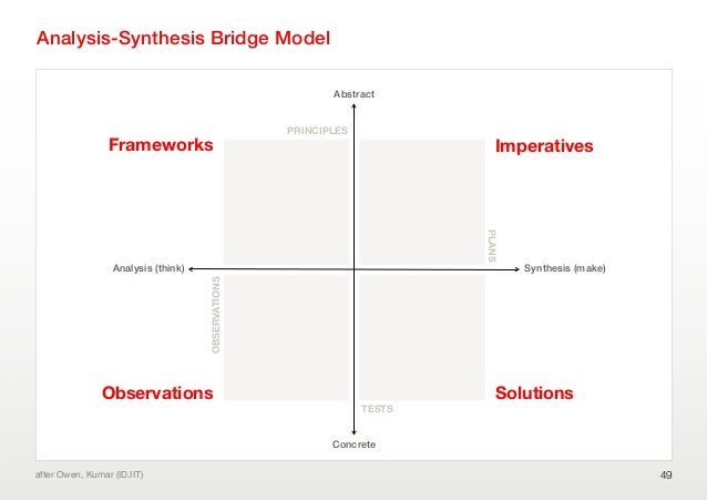Analysis-Synthesis Bridge Model49after Owen, Kumar (ID.IIT)Analysis (think)ConcreteAbstractSynthesis (make)Frameworks Impe...