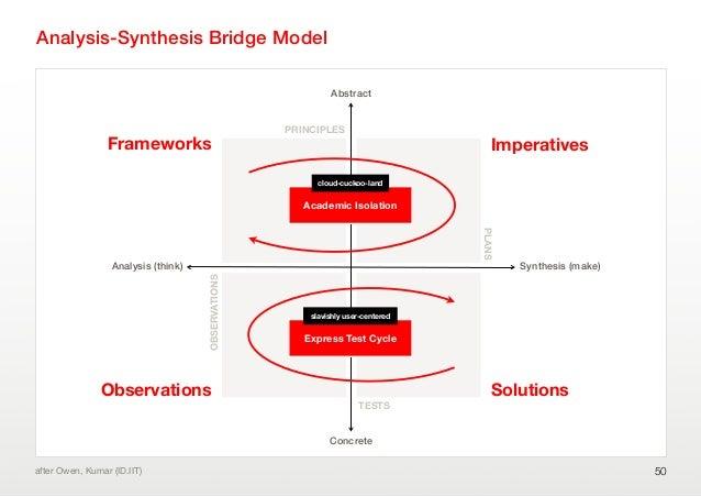 Analysis-Synthesis Bridge Model50after Owen, Kumar (ID.IIT)Analysis (think)ConcreteAbstractSynthesis (make)Frameworks Impe...