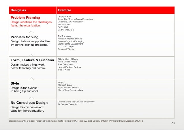 51Design as … ExampleProblem FramingDesign redefines the challengesfacing the organization.Umpqua BankApple iPod/iPhone/iTu...