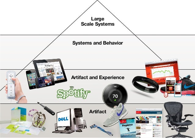 LargeScale SystemsSystems and BehaviorArtifact and ExperienceArtifact52