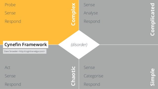 (disorder) Complex Complicated Chaotic Simple Probe Sense Respond Act Sense Respond Sense Categorise Respond Sense Analyse...