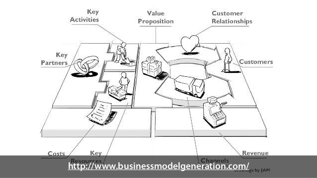 http://www.businessmodelgeneration.com/