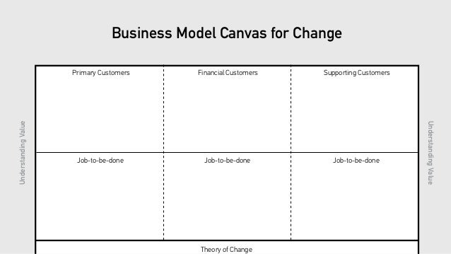 CreatingValue CreatingValue lue Cap Revenue Streams Costs Revenue Streams Costs Theory of Change Revenue Streams Key activ...