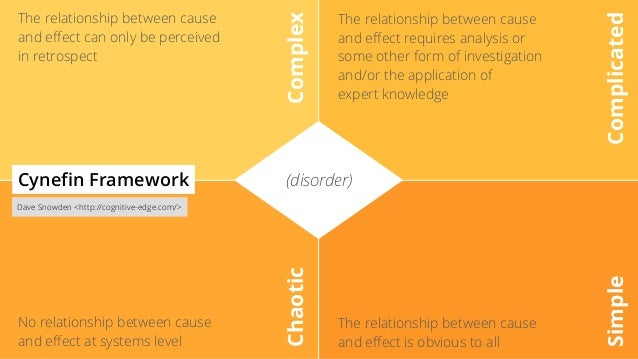 (disorder) Complex Complicated Chaotic Simple The relationship between cause and effect can only be perceived in retrospect...