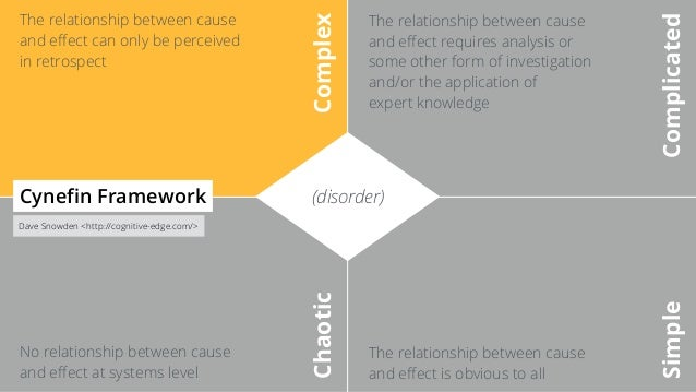 (disorder) Complex Complicated Chaotic Simple Cynefin Framework Dave Snowden <http://cognitive-edge.com/> The relationship ...