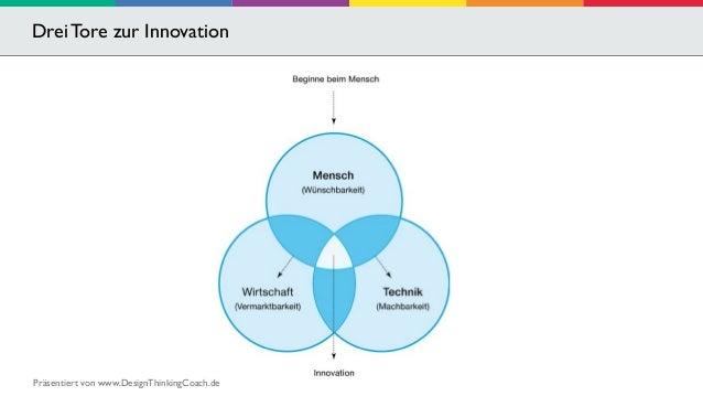 Drei Tore zur Innovation  Präsentiert von www.DesignThinkingCoach.de