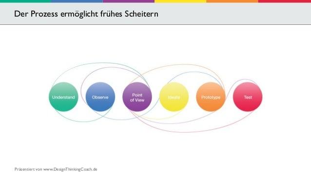 Der Prozess ermöglicht frühes Scheitern  Präsentiert von www.DesignThinkingCoach.de