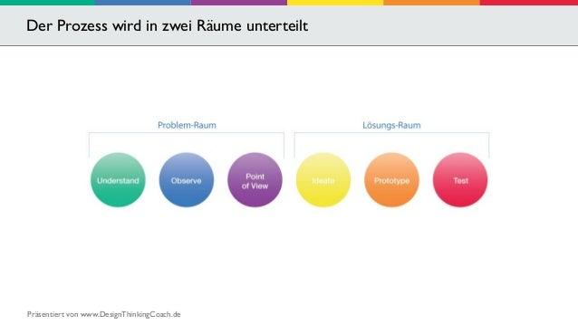 Der Prozess wird in zwei Räume unterteilt  Präsentiert von www.DesignThinkingCoach.de