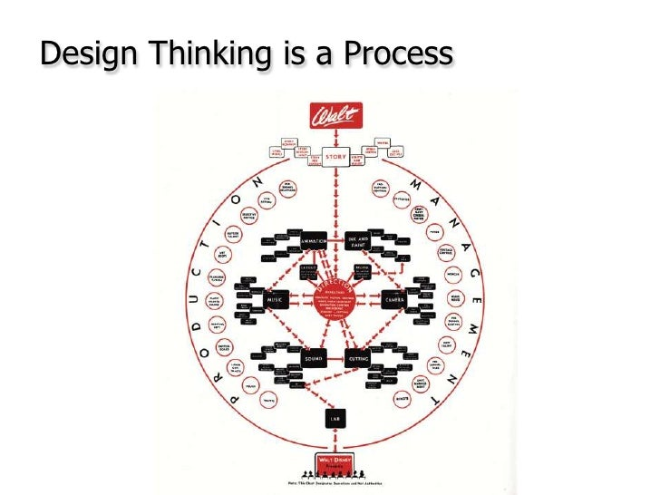 Design Thinking is a Process<br />