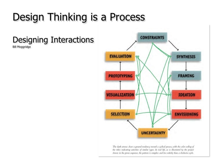 Design Thinking is a Process<br />Designing Interactions<br />Bill Moggridge<br />