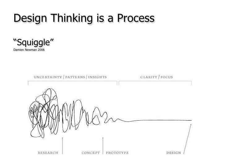 """Design Thinking is a Process<br />""""Squiggle""""<br />Damien Newman 2006<br />"""