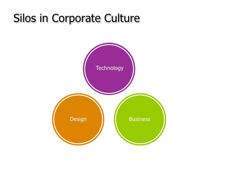 Technology<br />Design <br />Business<br />Silos in Corporate Culture<br />