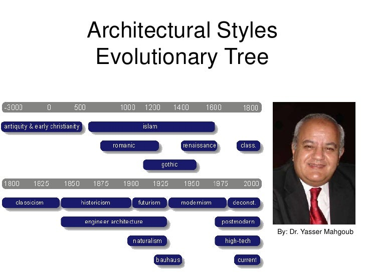 Architectural Styles  Evolutionary Tree                        By: Dr. Yasser Mahgoub