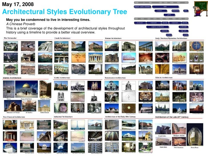 HISTORY OF ARCHITECTURAL STYLES PDF DOWNLOAD