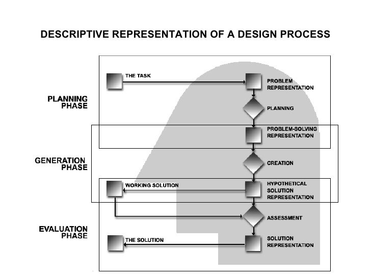 ... Architectural Design 1 October 2009 By: Dr. Yasser Mahgoub; 2.