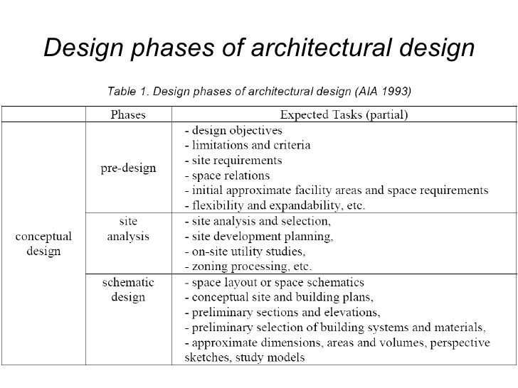 Design Phases Of Architectural Design ...