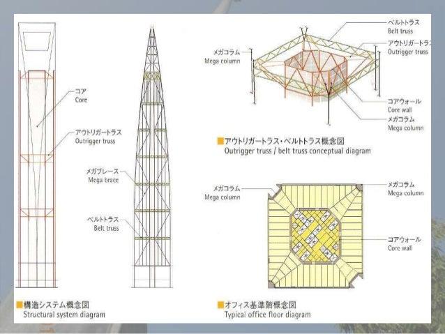Case Study Of Shanghai World Finance Centre