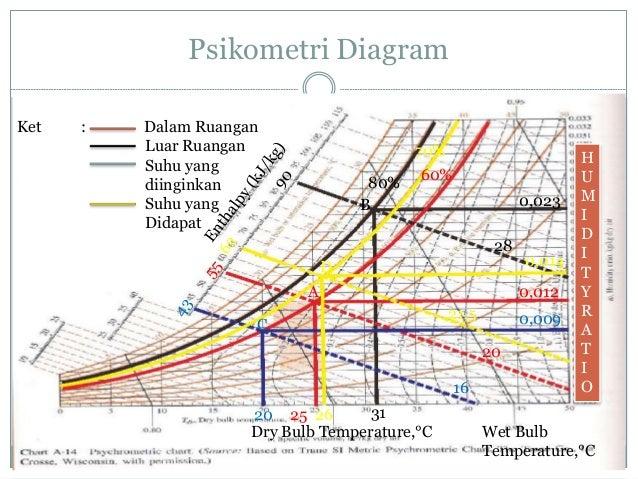 Diagram Psikometri Pdf