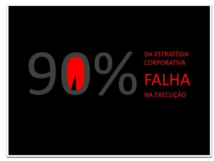 90% <br />DA ESTRATÉGIA <br />CORPORATIVA <br />FALHA<br />NA EXECUÇÃO<br />