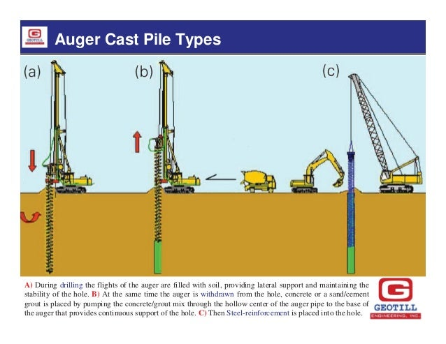 Design and construction of auger cast piles by dr malek