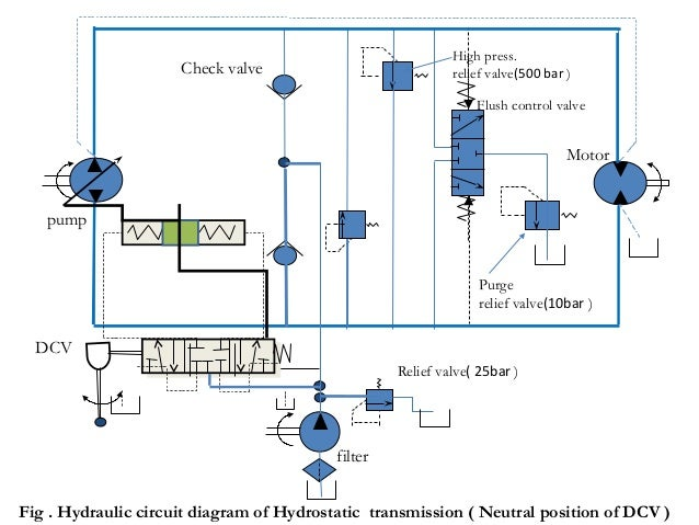 Design And Development Of Hst Transmission System Tafe