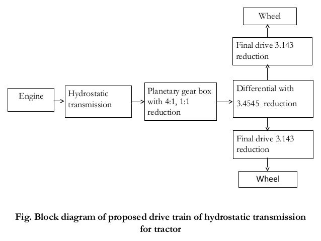 Tractor Transmission System : Design and development of hst transmission system tafe