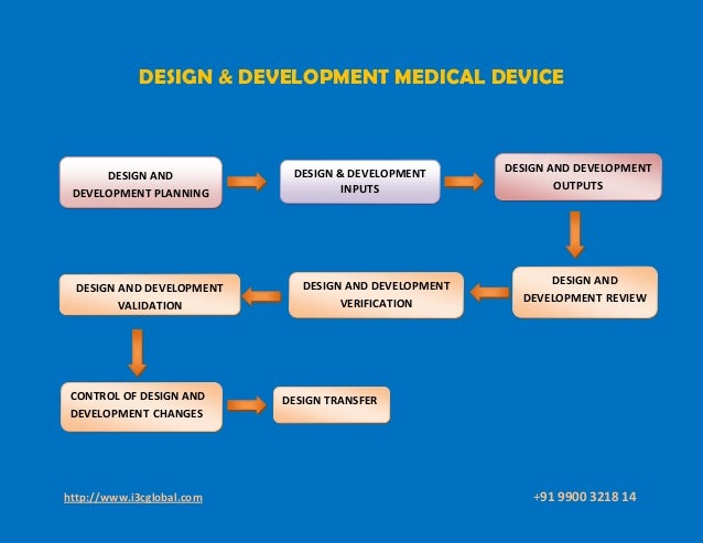 Design And Development Of Medical Device