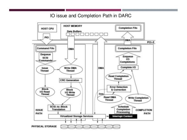 design and evaluation of an io controller for data protection