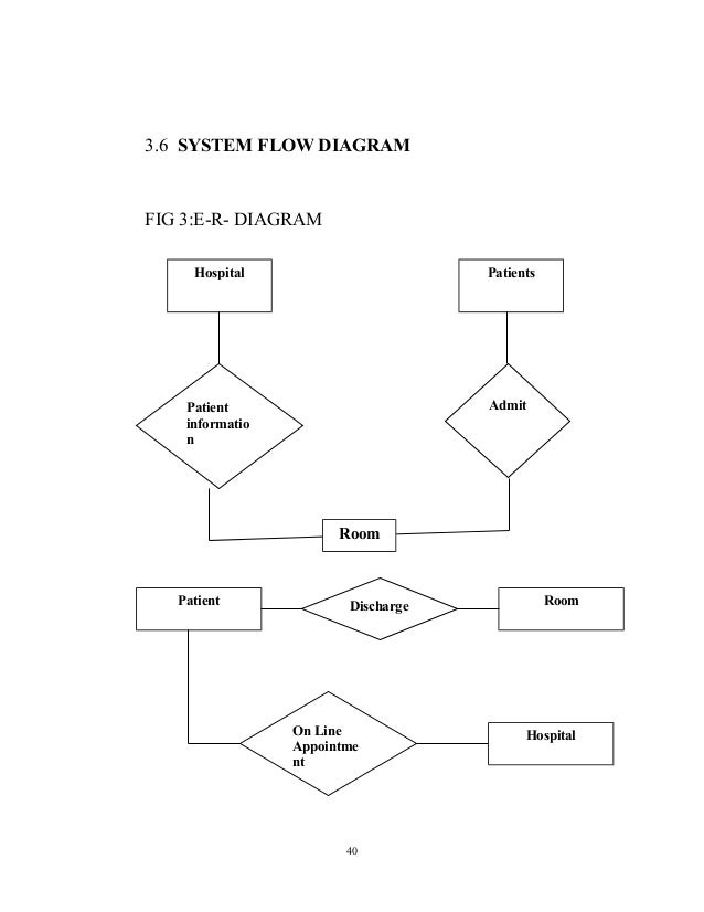 Design and implementation of a hospital management system validation 40 36 system flow diagram ccuart Choice Image