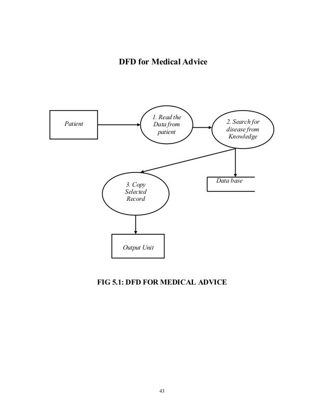 literature review on online hospital management system A project report on student management system a student management system  14 technology and literature review  online hospital management system.