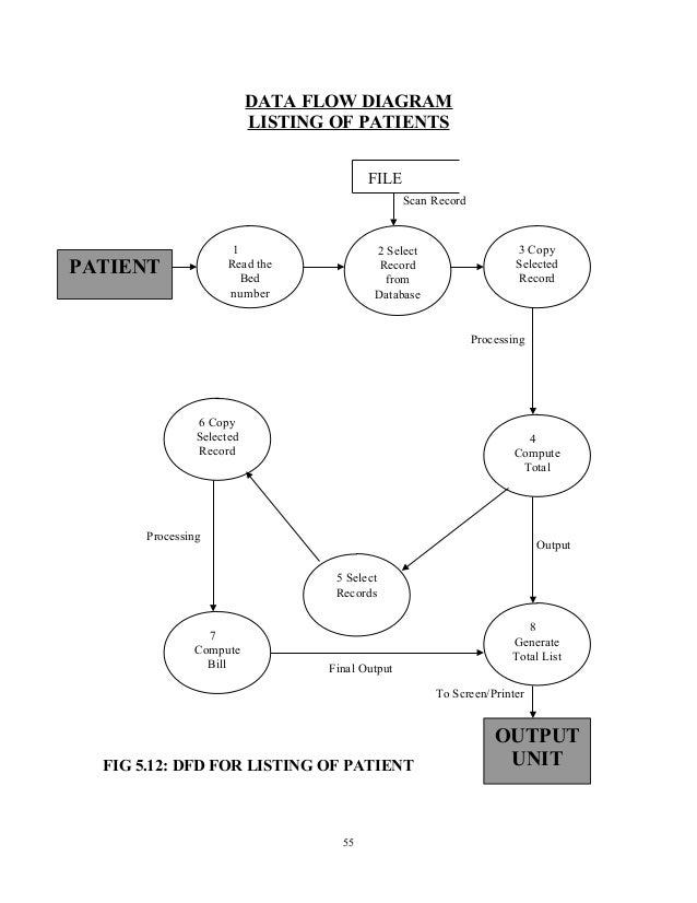 Dfd Diagram Examples For Patient Admission Area - Bookmark