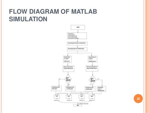 Design and implementation of qpsk modulator using digital subcarrier flow diagram of matlabsimulation 22 ccuart Choice Image