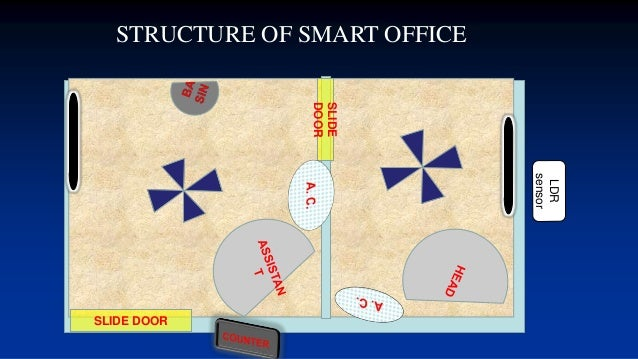 Design And Implementation Of Smart Office Management System