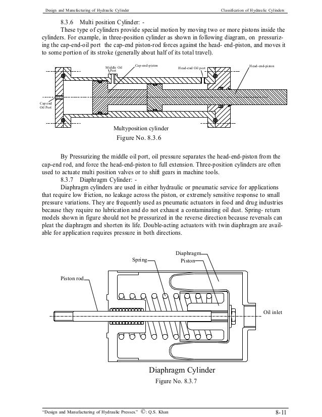 Design and manufacturing of hydraulic cylinders