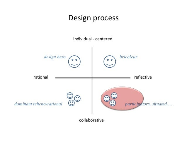Design as sensemaking - an autoethnography on the early phases of product development Slide 3