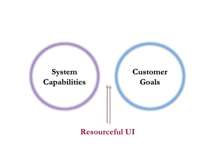Resourceful UI System Capabilities Customer Goals