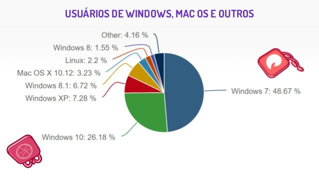 OECD Skills Research DE 33 PAÍSES RICOS PESQUISADOS: • 5% TAREFAS COMPLEXAS (L3) • 25% tarefas de média complexidade (L2) ...