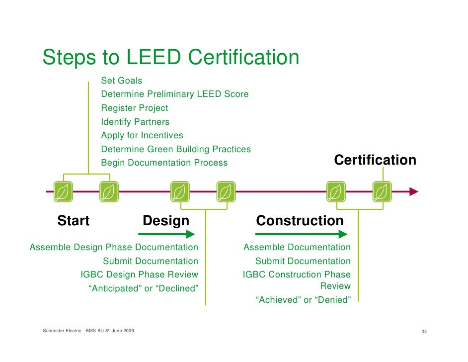 Design concepts and energy management in green building for New construction building process