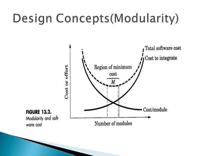 Design Concepts And Principles